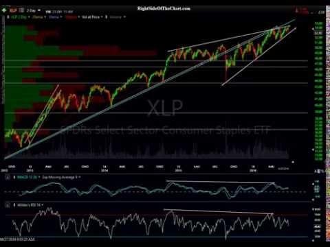 XLP & Consumer Staples Sector Outlook 6-27-16