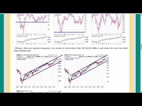 What Internal Indicators Say About the Strengh of the Stock Market with Ike Iossif