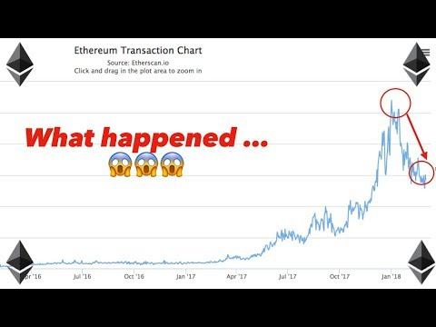 Ethereum Network Slowing Down🔻❄️ I'm #HODLING