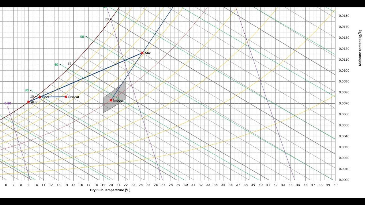 Psychrometric Chart Calculator Rev 109 Youtube