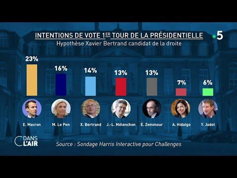 Zemmour : le choc des sondages - Reportage #cdanslair 29.09.2022