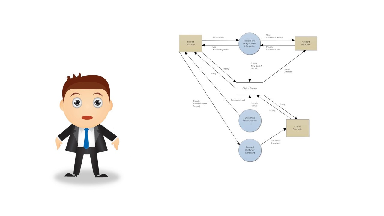 data flow diagrams what is dfd data flow diagram symbols and more [ 1280 x 720 Pixel ]