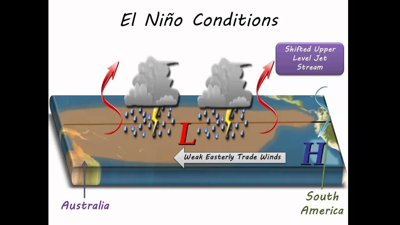 An Introduction to the El Nino Southern Oscillation (ENSO) - YouTube