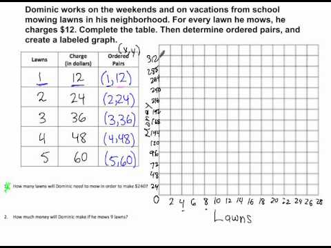 6.rp.a.3a - graphing ratios - YouTube