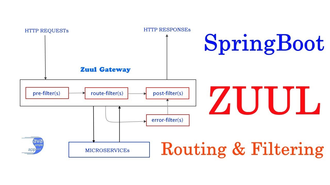 SpringCloud Zuul – Routing and Filtering + SpringBoot