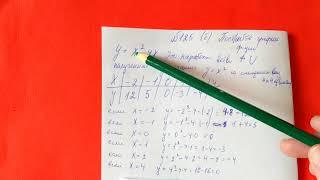 125 (б) Алгебра 9 класс. Графики функций, свойства функций