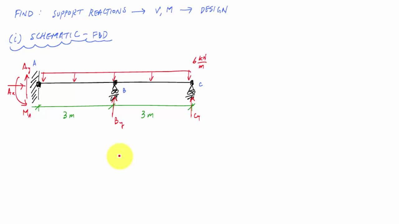 Force Method Ultimate Example For Beams 1 4 Structural Calculate Reactions And Draw Shear Bending Moment Diagrams Analysis Youtube