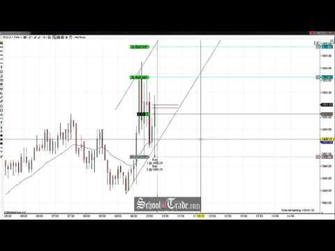 Price Action Trading The E-Mini SP 500 Futures Correction