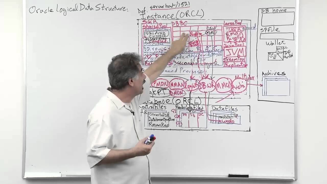 Oracle Database 12c Storage Structures Series Data Blocks And Logical