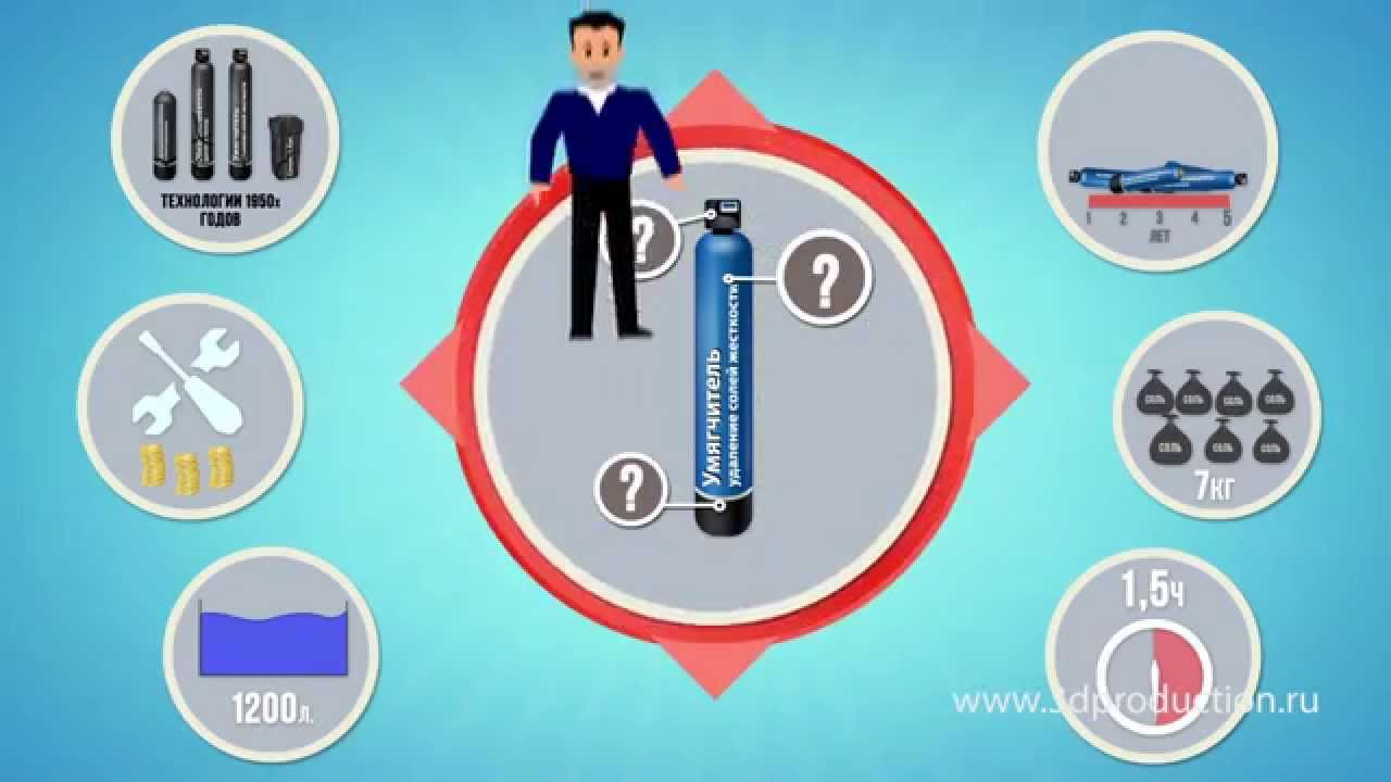 AquaDean water filter 2d animation video infographics ...