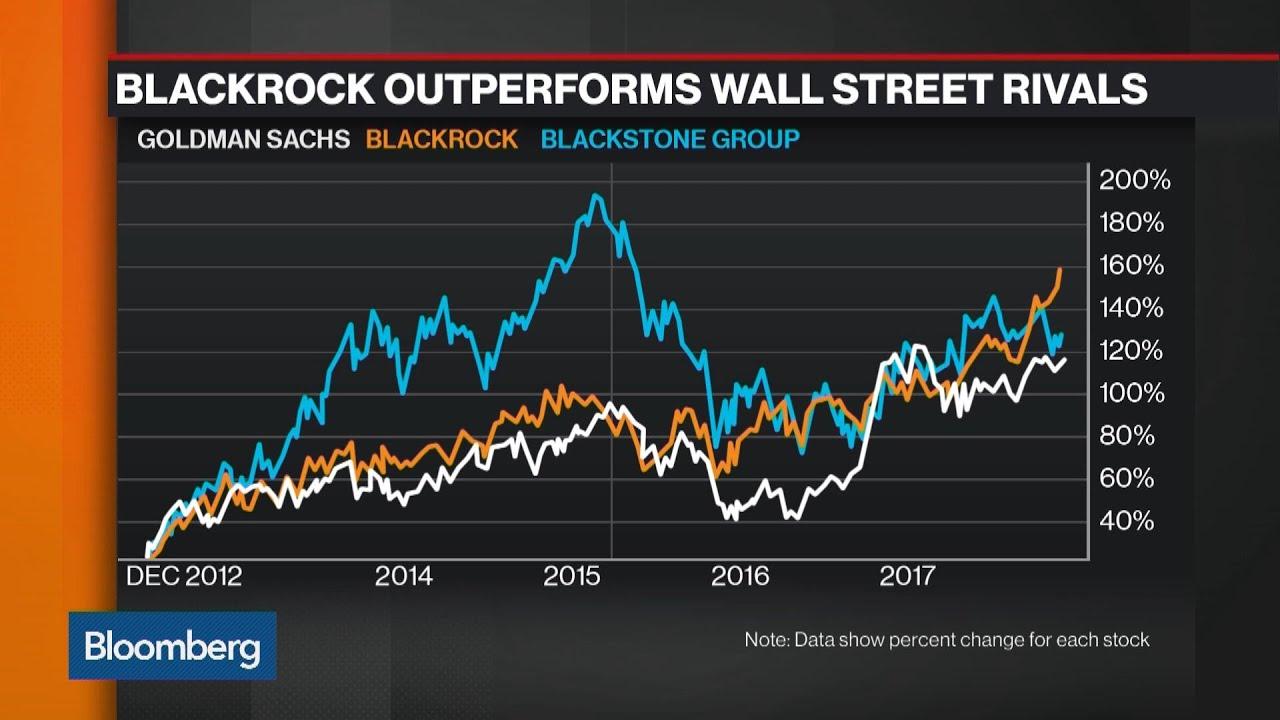 Goldman, Blackstone, BlackRock's Wall Street Leadership