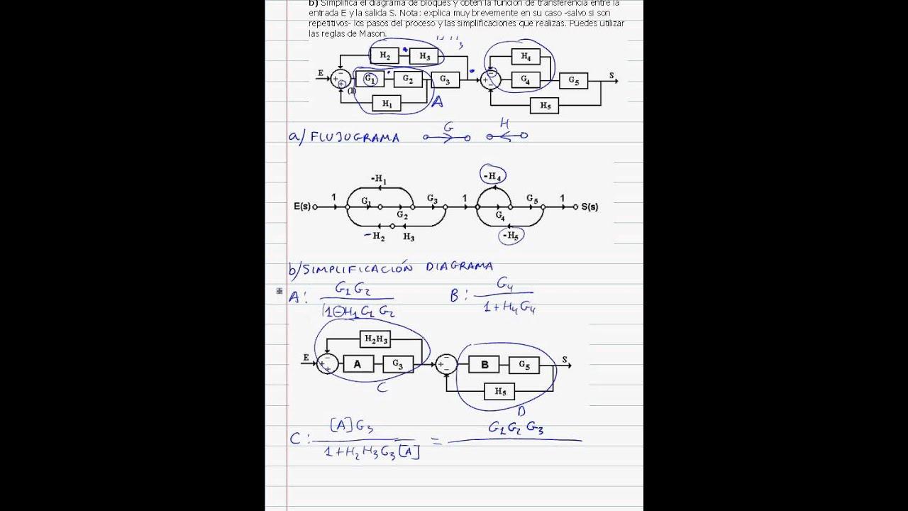 Tecnología Industrial II. Sistemas Automáticos. Mason