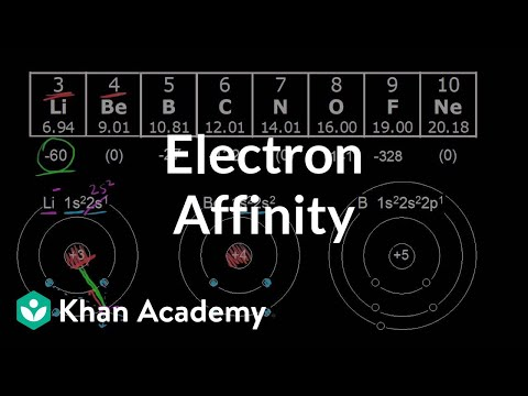 Electron affinity: period trend