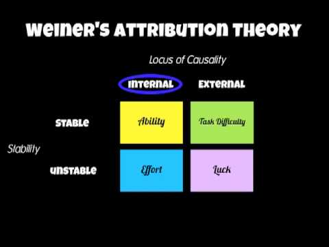 A2 PE Sp Psych Attribution Theory