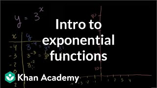 Exponential growth functions | Exponential and logarithmic functions | Algebra II | Khan Academy thumbnail