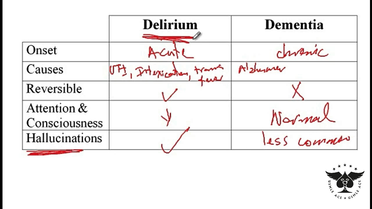 223 - Delirium and Dementia - USMLE STEP 1 - PRESENTED BY USMLE ...