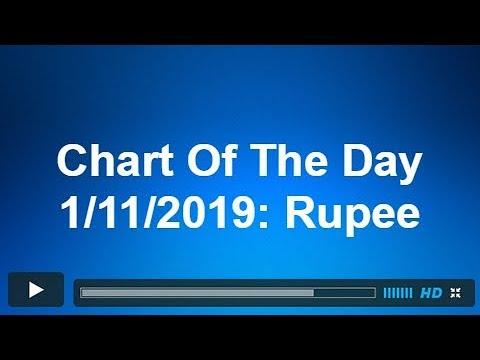 Indian Rupee (USDINR) Should Turn Lower | ELLIOTT WAVE FORECAST