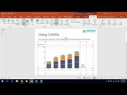 Using CAGRs in Your Charts