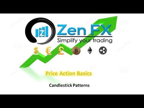 Module 7 - Candlestick Patterns