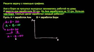 Решение задачи с помощью графика