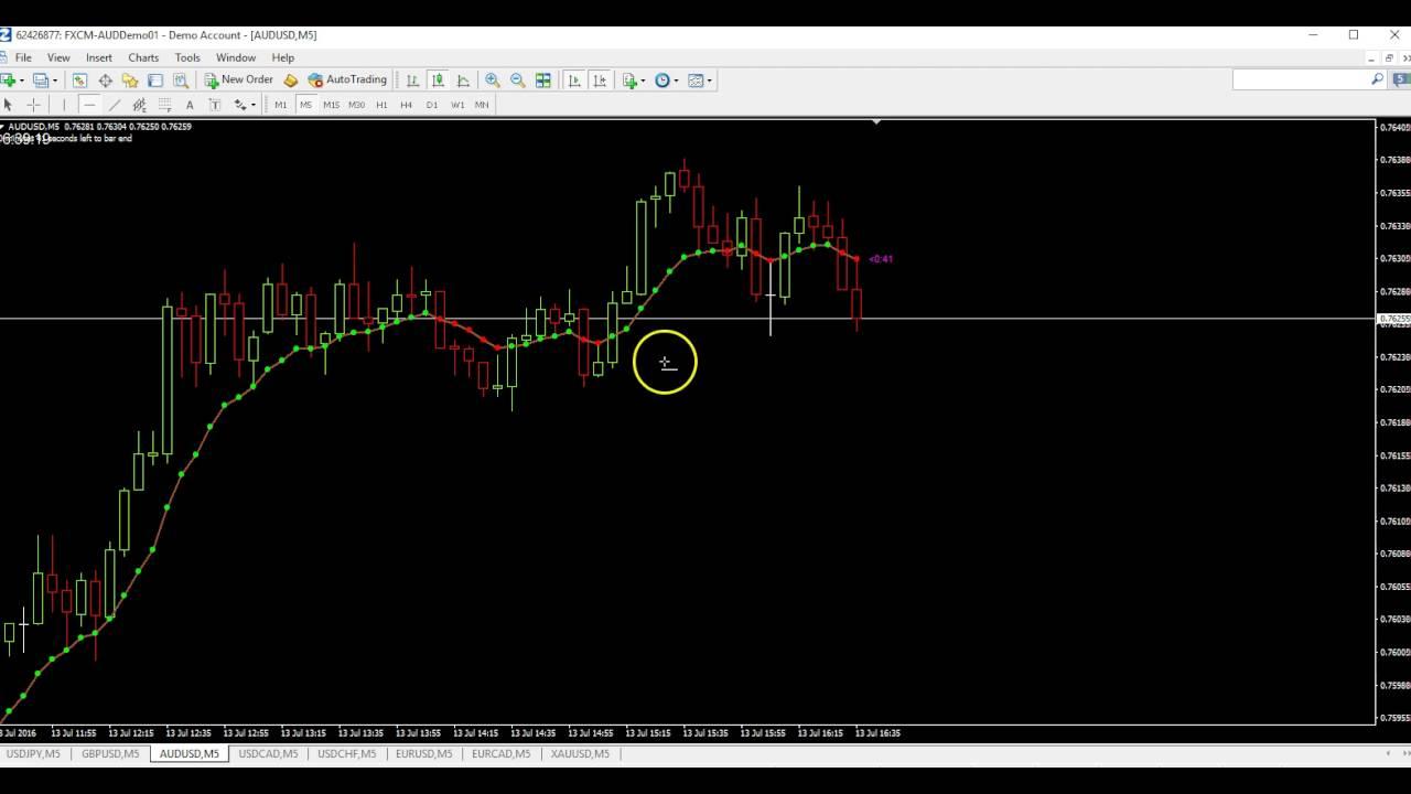 Sale binary options trading kunales