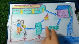 Vẽ Tranh Bảo vệ Nguồn Nước Sạch/ Vẽ Sơ Đồ Bảo Vệ Môi Trường