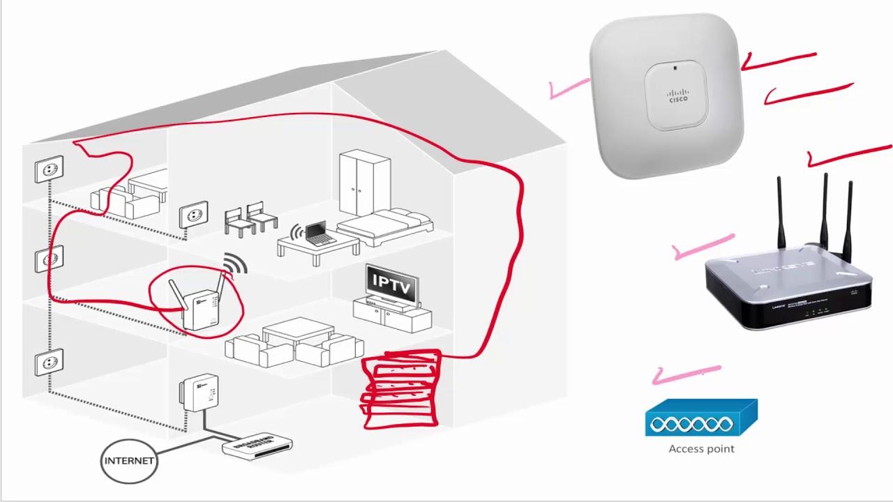 [10] شرح Wireless Access Point وكيف يتم التحكم بها Network+, CCNA 200 -125