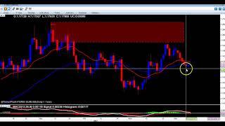 12th Dec EURUSD Technical outlook