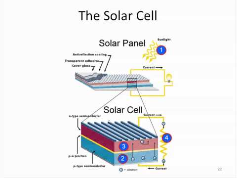 Amazing facts about the solar resource and how a solar cell
