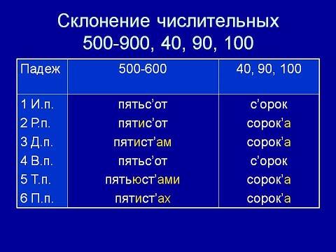 Дистанционное обучение Склонение количественных числительных 1 ч 6 класс Русский язык онлайн 6 класс