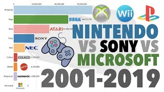 Best-Selling Modern Consoles: From XBox to Now 2001 - 2019