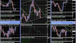 Forex Volatility & Price Behavior