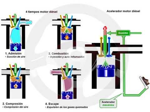 ASÍ FUNCIONA EL AUTOMÓVIL (I) - 1.13 Alimentación y encendido del motor diésel (11/13)