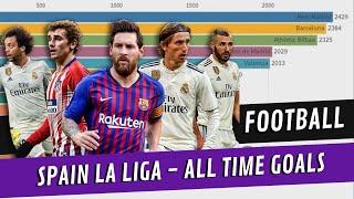 History Of Goals Scored In Spanish La Liga | Goat