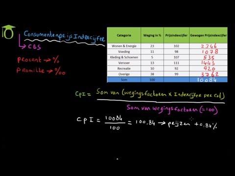 Consumenten Prijsindexcijfer (CPI) - (economie)