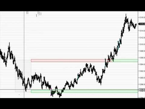 Clues ahead of the market sell off using aggression bar