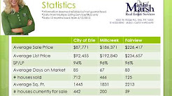 Real Estate Market Statistics in Erie County