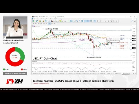 Technical Analysis: 12/02/2019 - USDJPY breaks above 110; looks bullish in short-term