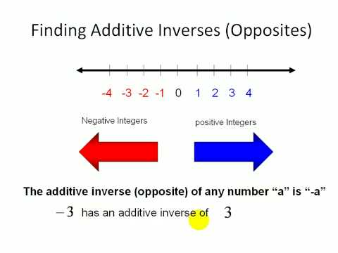 Pre Algebra Practice Online College Tutoring Additive Inverse