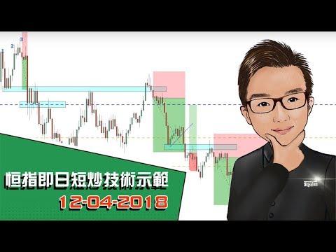 恒指即日短炒技術示範 12-04-2018 - SignalTom投資迷你大學