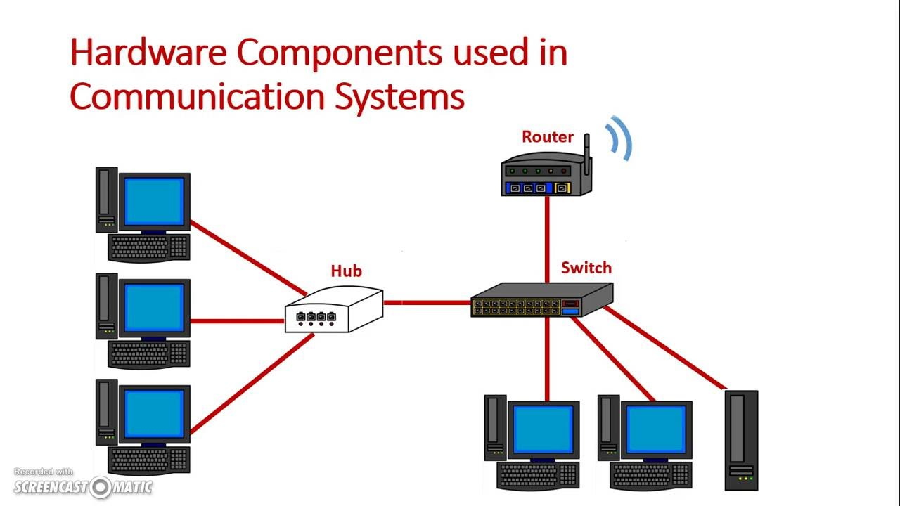 components of computer systems hardware and Unit 2: computer systems unit code:  the aim of this unit is to enable learners to understand the components of computer systems and  computer hardware components.