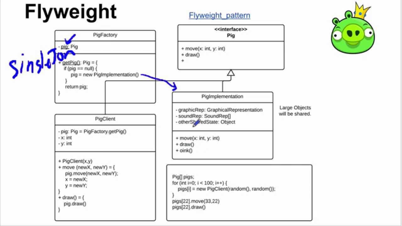 Software Design Patterns Youtube