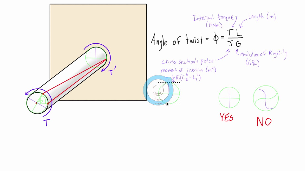 Torques And Angle Of Twist
