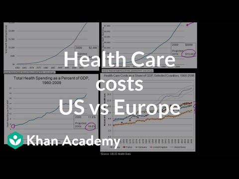 Health care costs in US vs Europe | Health care system | Heatlh & Medicine | Khan Academy