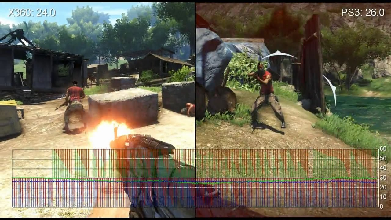 Far Cry 3: Xbox 360 vs. PS3 Gameplay Frame-Rate Analysis ...