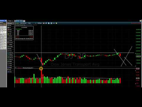 Dow Jones Industrial Sell Off Today