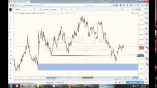Price action and COT in Forex