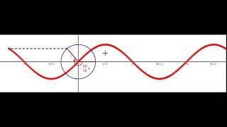 Trigonometristen funktioiden kuvaajat