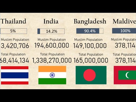 Muslim Population in ASIAN Countries comparison