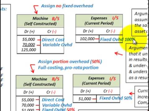 Property Plant And Equipment (Self Constructed Asset Costing, Applying Overhead Rates)